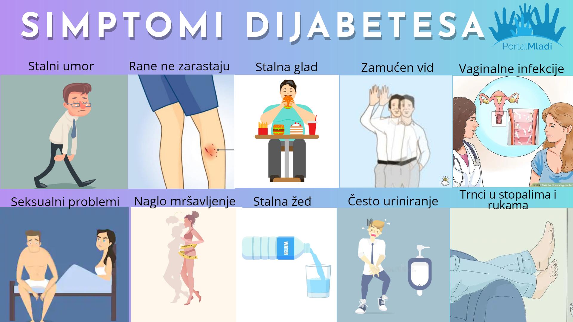 Simptomi dijabetes kod mladih